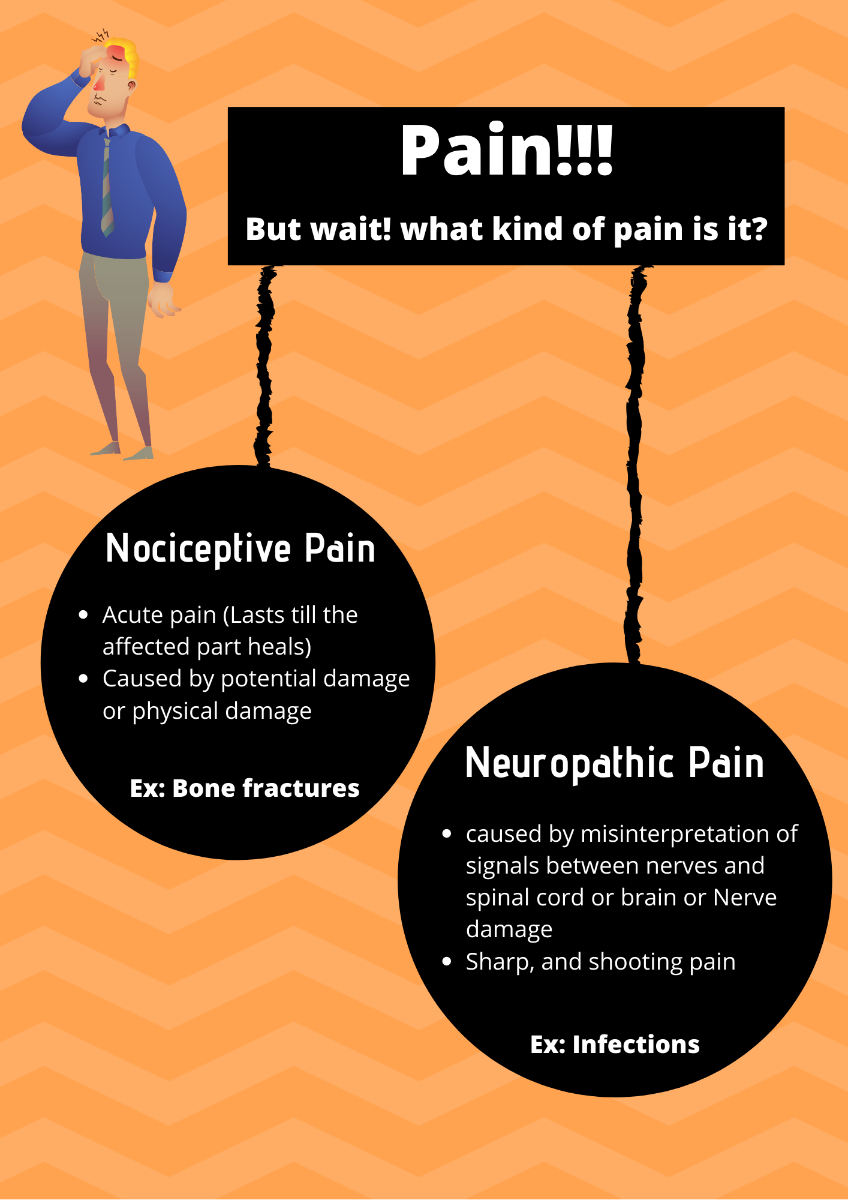 Do you know about all the pain types and the pain treatments?