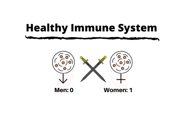 Immune sytem is body's mechanism to fight agianst harmful foreign invaders and it is said that women have stronger immunity than men.