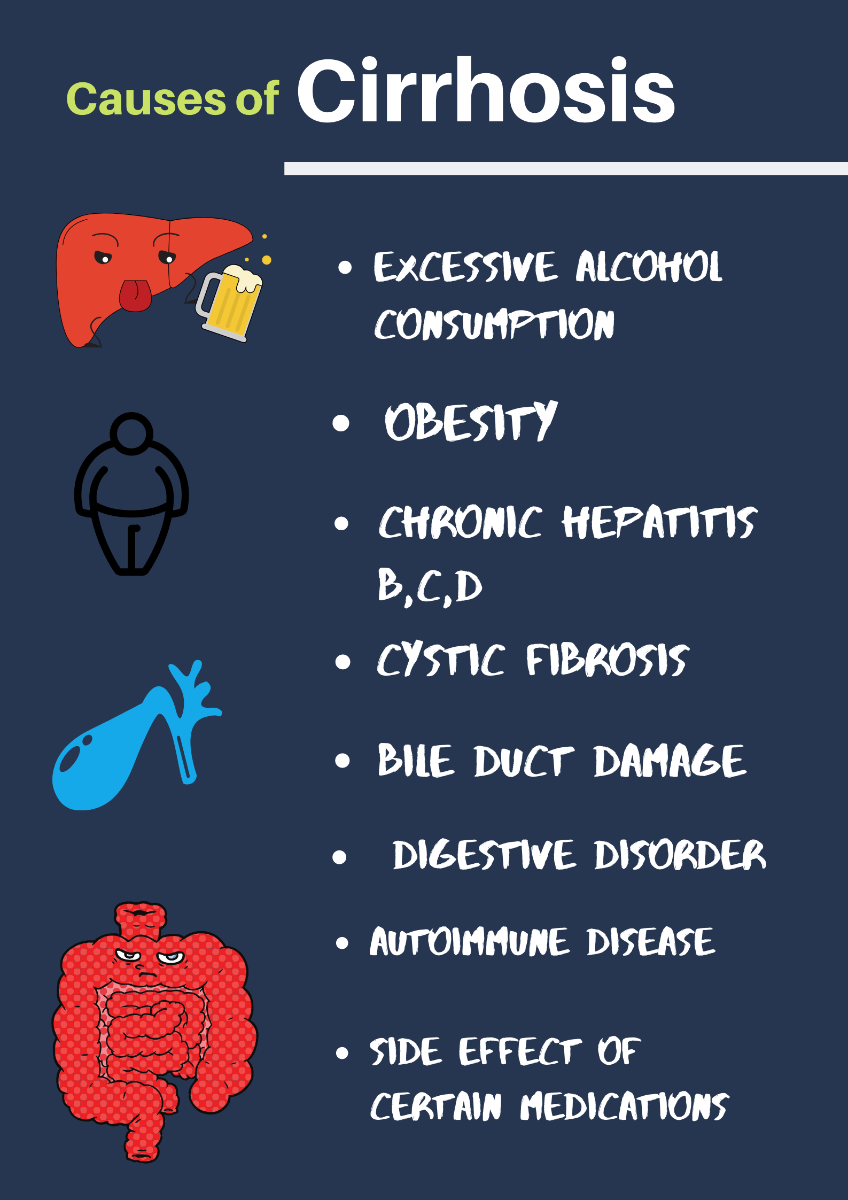 Cirrhosis of liver is caused due to a number of different factors some of which are these.