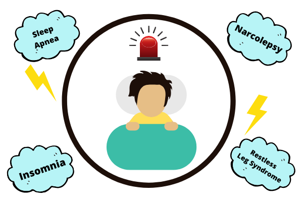 Know About 04 Important Types Of Sleep Disorders